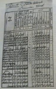 Urbariul satului Glod, tipărit în anul 1774