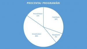 procentaj-programari-online